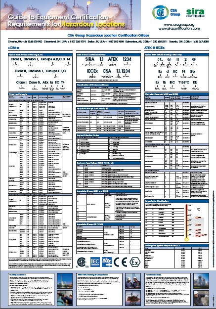 Hazardous area wallchart atex certificationclassification chart ccuart Images